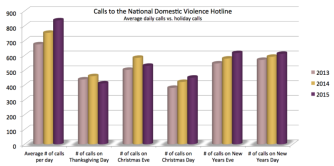 calls-to-the-national-domestic-violence-hotlin-768x383