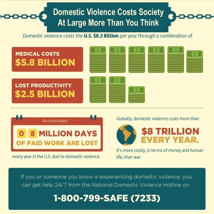 domestic-violence-costs-society.jpg
